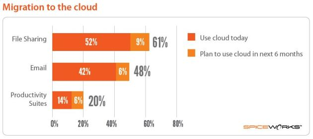 Capture Cloud Barometer 1
