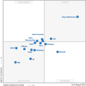 GARTNER IaaS MAGIC QUADRANT 2013