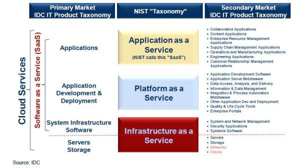 IDC Cloud Definition