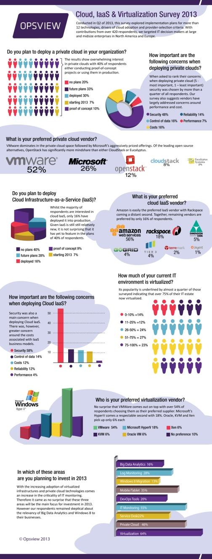 Opsview-Virtualization-Cloud-IaaS-Survey-2013
