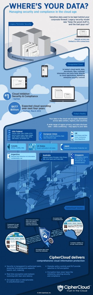 CipherCloud-Data_Sovereignty_Infographic1-322x1024