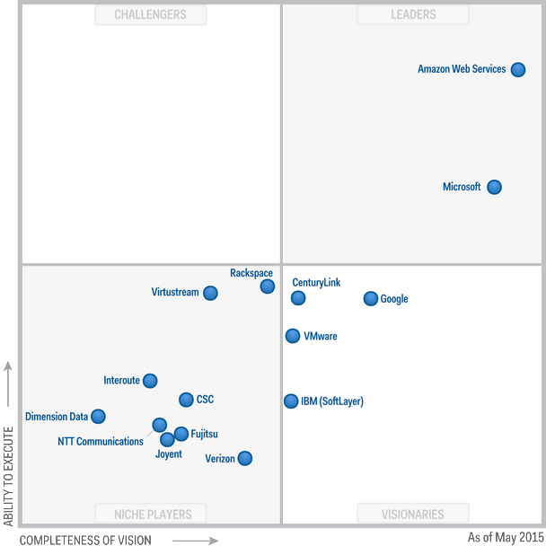 GARTNER IaaS MAGIC QUADRANT 2015