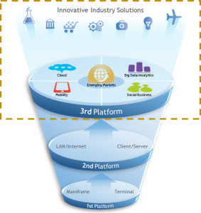 IDC-3rd-Platform 2