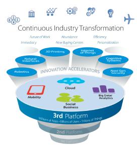 IDC-3rd-Platform