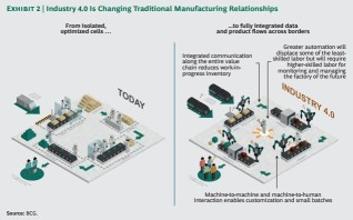 Industry-40-Manufacturing-Relationships