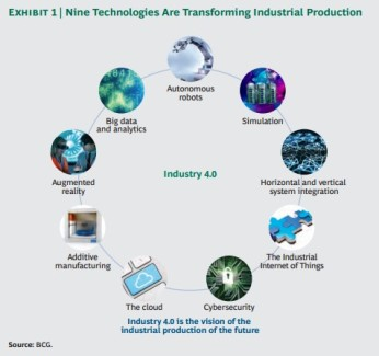 Nine-technologies