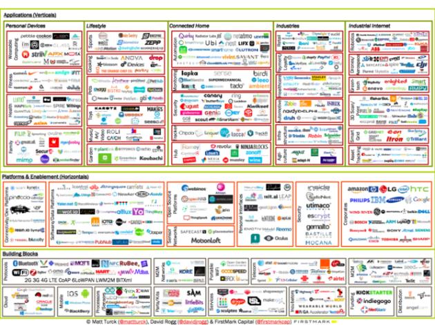 IoT Landscape