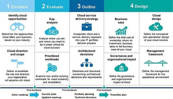 IBM Cloud Advisory Services: Cum funcționează